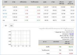 หุ้นเปิดตลาดปรับตัวเพิ่มขึ้น 0.53 จุด