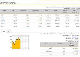 ปิดตลาดหุ้นภาคเช้าเพิ่มขึ้น 2.21 จุด