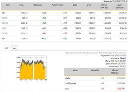 ปิดตลาดหุ้นวันนี้ปรับตัวเพิ่มขึ้น2.56จุด