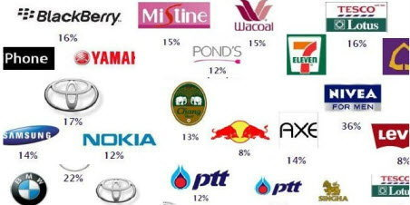 สุดยอดอันดับแบรนด์ไทยแห่งปี 2011