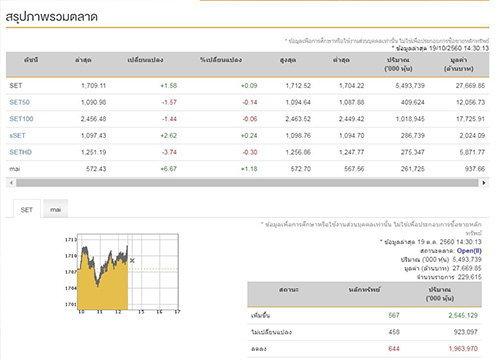 เปิดตลาดหุ้นภาคบ่ายบวก 1.58 จุด