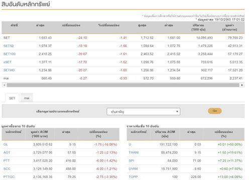 ปิดตลาดหุ้นวันนี้ลบ 24.10 จุด