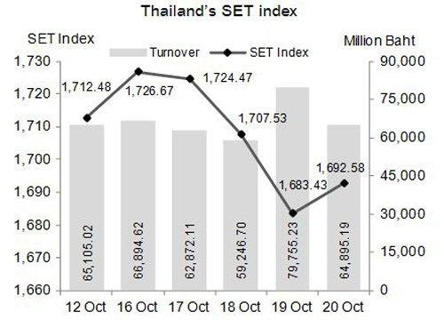 หุ้นไทยสัปดาห์หน้าติดตามประชุมธนาคารกลางยุโรป