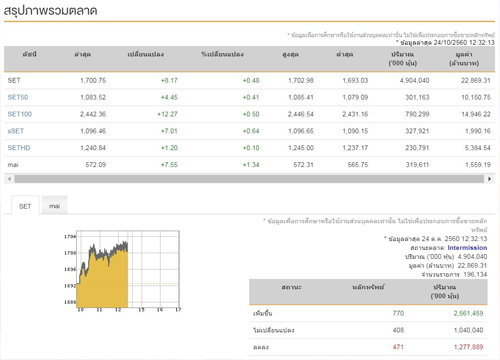 ปิดตลาดหุ้นภาคเช้าบวก 8.17 จุด