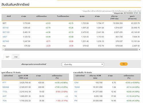 ปิดตลาดหุ้นวันนี้บวก 2.63 จุดแตะ 1,718.66 จุด