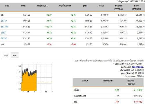 ปิดตลาดหุ้นภาคเช้า เพิ่มขึ้น 6.27 จุด
