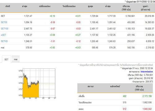 ปิดตลาดหุ้นภาคเช้าเพิ่มขึ้น 0.10 จุด