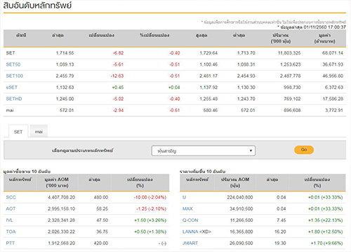 ปิดตลาดหุ้นวันนี้ลบ 6.82 จุด แตะ 1,714.55 จุด
