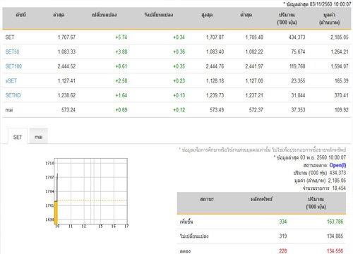 หุ้นไทยเปิดบวกเพิ่มขึ้น 334 หลักทรัพย์