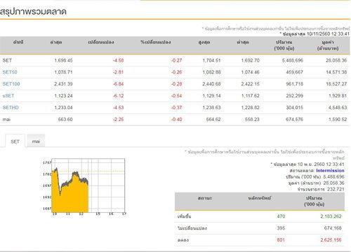 ปิดตลาดหุ้นภาคเช้าลบ 4.58 แตะ 1,698.45 จุด