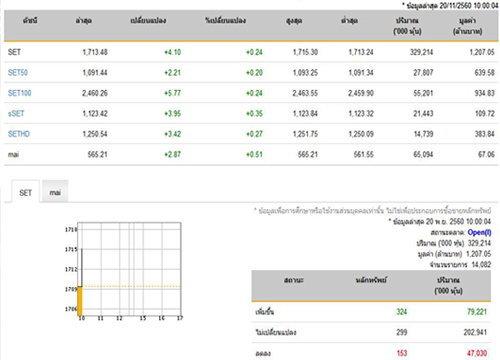 หุ้นไทยเปิดบวก 4.10 จุด เพิ่มขึ้น 324 หลักทรัพย์