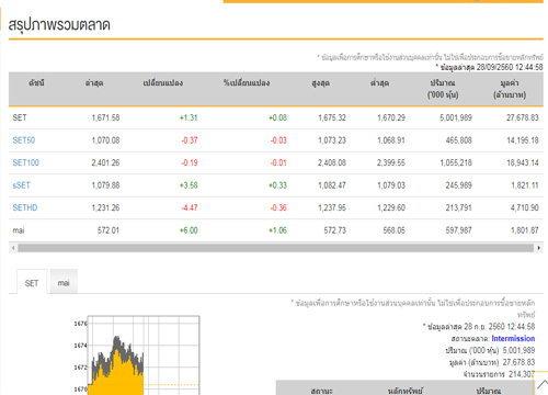 ปิดตลาดหุ้นภาคเช้าบวก1.31จุด