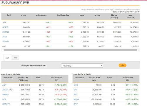 เปิดตลาดหุ้นภาคบ่ายบวก 1.43 จุด