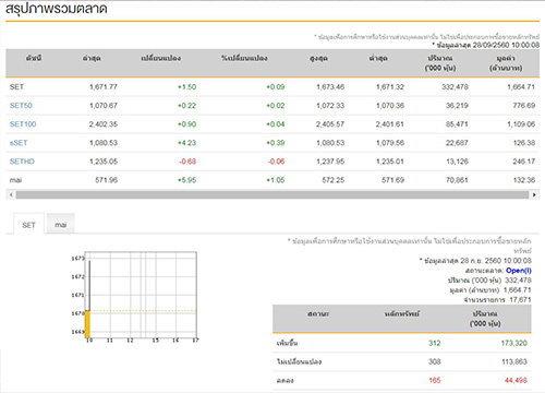 หุ้นไทยเปิดตลาดเช้านี้บวก1.50จุด