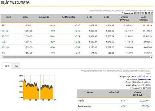 ปิดตลาดหุ้นภาคเช้า บวก 4.55 จุด