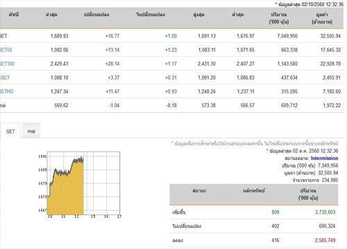 ปิดตลาดหุ้นภาคเช้าเพิ่มขึ้น 16.77 จุด