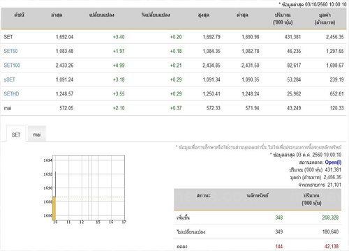 หุ้นไทยเปิดตลาดปรับตัวเพิ่มขึ้น 3.40 จุด