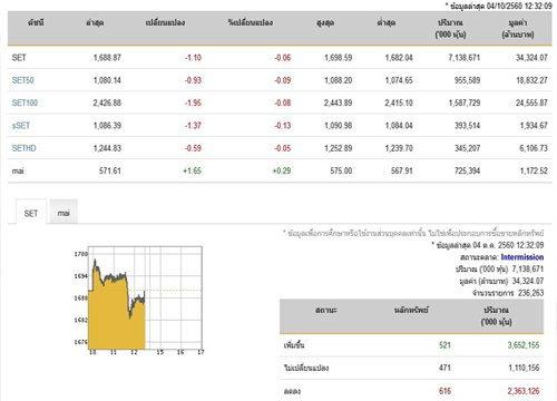 ปิดตลาดหุ้นภาคเช้าลดลง1.10จุด