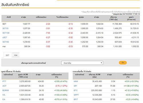 ปิดตลาดหุ้นวันนี้ลดลง2.20จุด