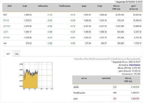ปิดตลาดหุ้นภาคเช้าเพิ่มขึ้น 1.75 จุด
