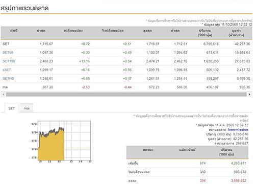 ปิดตลาดหุ้นภาคเช้าบวก8.72จุด