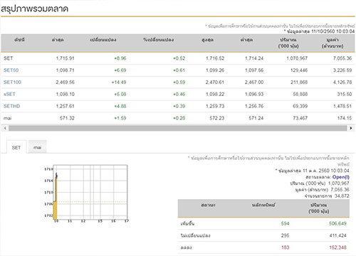 หุ้นไทยเปิดตลาดเช้านี้บวก8.96จุด