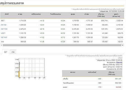 หุ้นไทยเปิดตลาดเช้านี้บวก4.12จุด