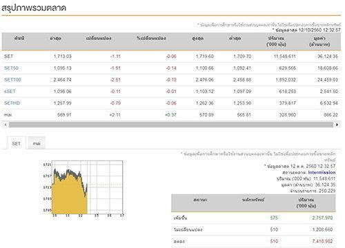 ปิดตลาดหุ้นภาคเช้าลบ1.11จุดแตะ1,713.03จุด