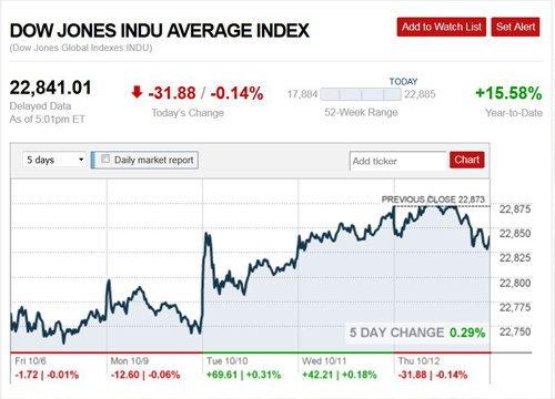 ตลาดหุ้นสหรัฐปิดลบWTIร่วง ทองบวก7.60$