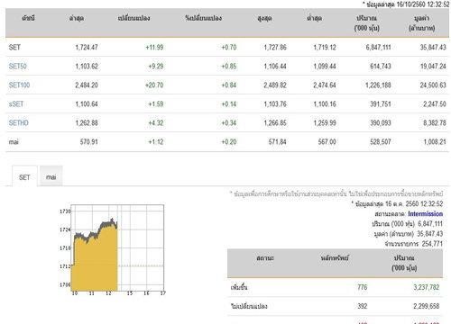ปิดตลาดหุ้นภาคเช้าเพิ่มขึ้น 11.99  จุด