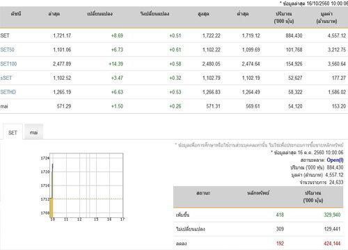 หุ้นไทยเปิดตลาดปรับตัวเพิ่มขึ้น 8.69 จุด