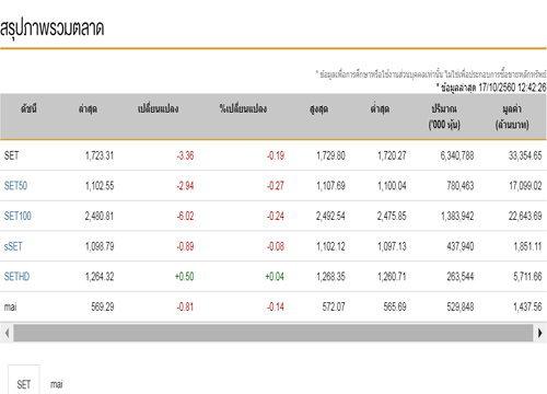 ปิดตลาดหุ้นภาคเช้าปรับตัวลดลง3.36จุด