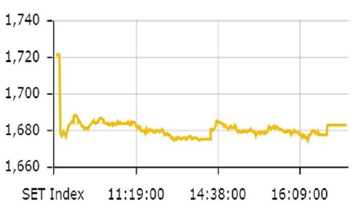 หุ้นไทยปิดตลาด ดัชนีลดลง 38.93 จุด ปิดที่ 1,682.89 จุด