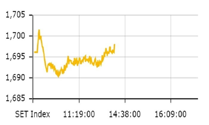 หุ้นไทยในช่วงเช้าปรับตัวเพิ่มขึ้น 2.00 จุด ดัชนีอยู่ที่ 1,698.16 จุด