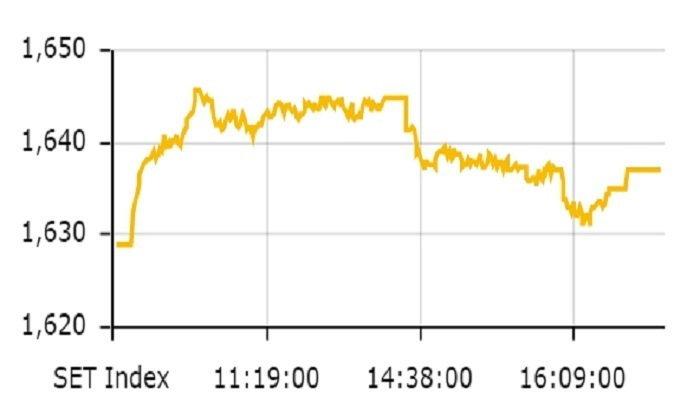 ตลาดหุ้นไทย ปิดตลาดที่ 1,638.51 จุด