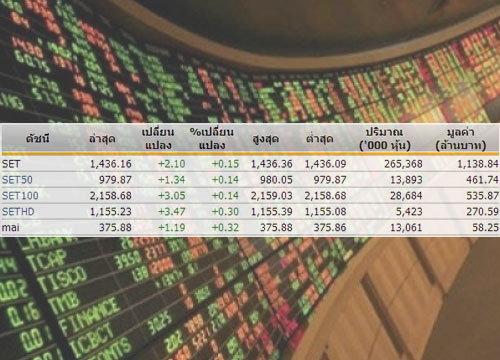 หุ้นไทยเปิดตลาดปรับตัวเพิ่มขึ้น2.10จุด