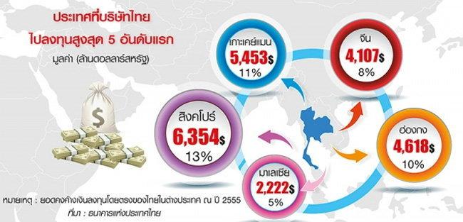 """ไทยหอบ 2 แสนล้านบุกสิงคโปร์ ชี้ """"กฎหมาย-ภาษี"""" เอื้อลงทุน"""