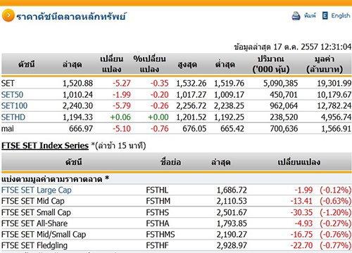 ปิดตลาดหุ้นภาคเช้า ปรับตัวลดลง 5.27 จุด