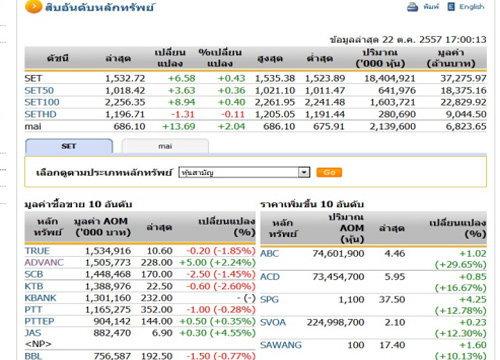 ปิดตลาดหุ้นวันนี้ ปรับตัวเพิ่มขึ้น 6.58 จุด