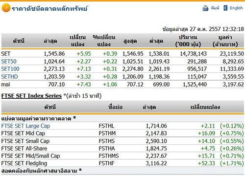ปิดตลาดหุ้นภาคเช้า ปรับตัวเพิ่มขึ้น 5.95 จุด