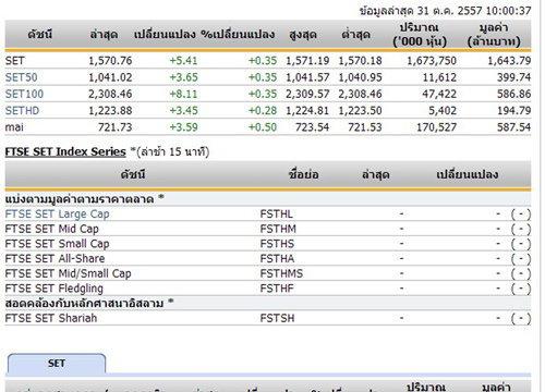 หุ้นไทยเปิดตลาดปรับตัวเพิ่มขึ้น 5.41 จุด