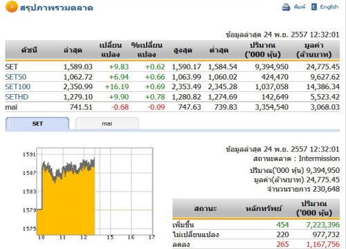 ปิดตลาดหุ้นภาคเช้าปรับตัวเพิ่มขึ้น9.83จุด