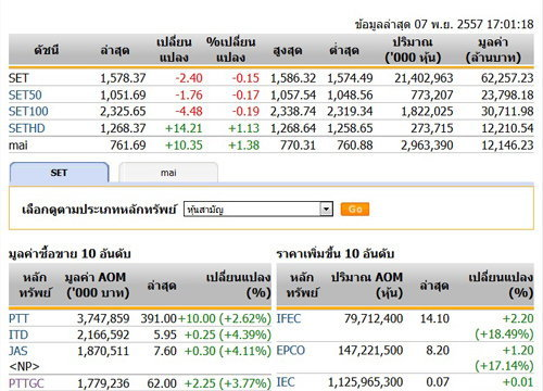 ปิดตลาดหุ้นวันนี้ปรับตัวลดลง 2.40 จุด