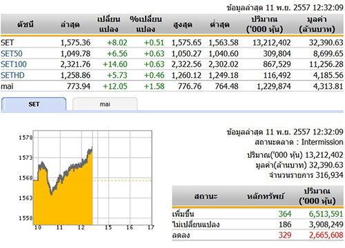 ปิดตลาดหุ้นภาคเช้า ปรับตัวเพิ่มขึ้น 8.02 จุด