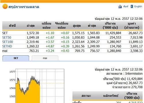 ปิดตลาดหุ้นภาคเช้าปรับตัวเพิ่มขึ้น1.10จุด