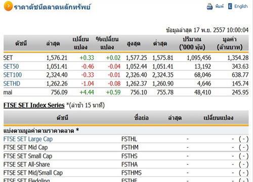 หุ้นไทยเปิดตลาดปรับตัวเพิ่มขึ้น 0.33 จุด