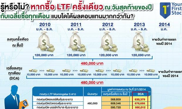 ลงทุนในLTFอย่างไรให้ได้ประโยชน์สูงสุด?