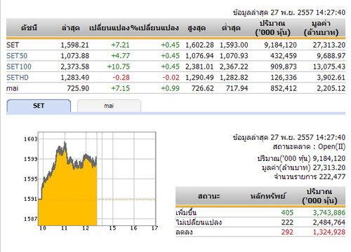 เปิดตลาดหุ้นภาคบ่ายปรับเพิ่มขึ้น 7.21 จุด