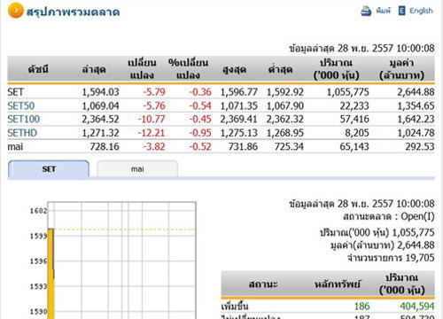หุ้นไทยเปิดตลาดปรับตัวลดลง 5.79 จุด