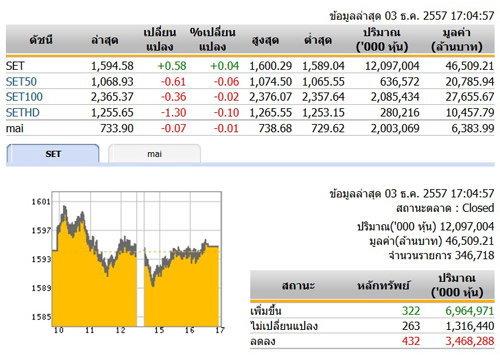 ปิดตลาดหุ้นวันนี้ปรับตัวเพิ่มขึ้น 0.58 จุด
